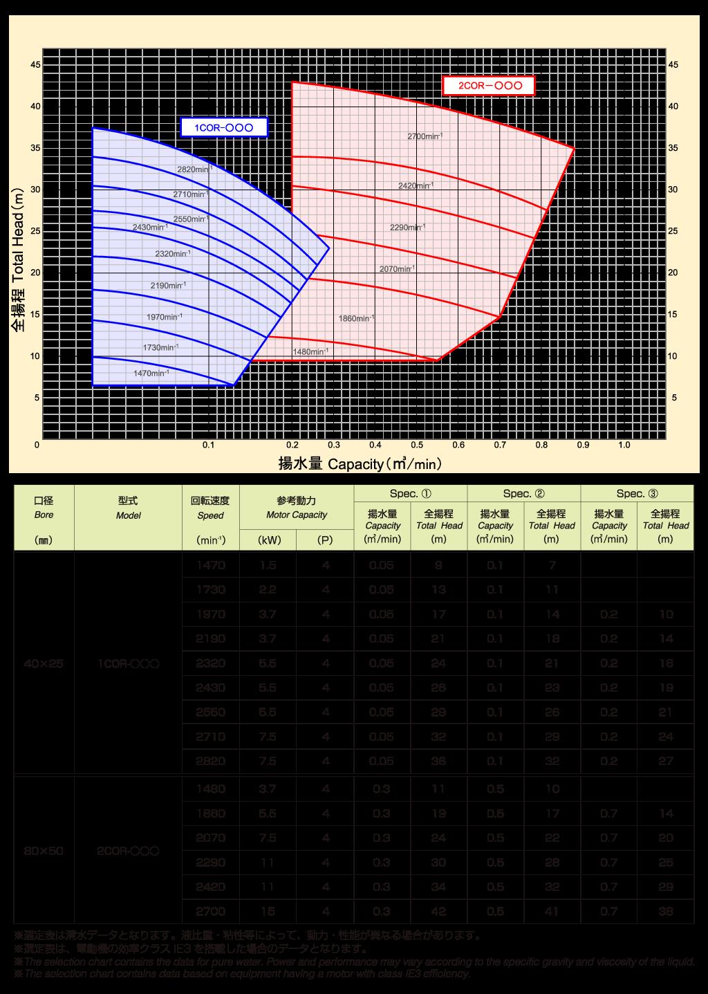 1CO type(60)Hz選定表