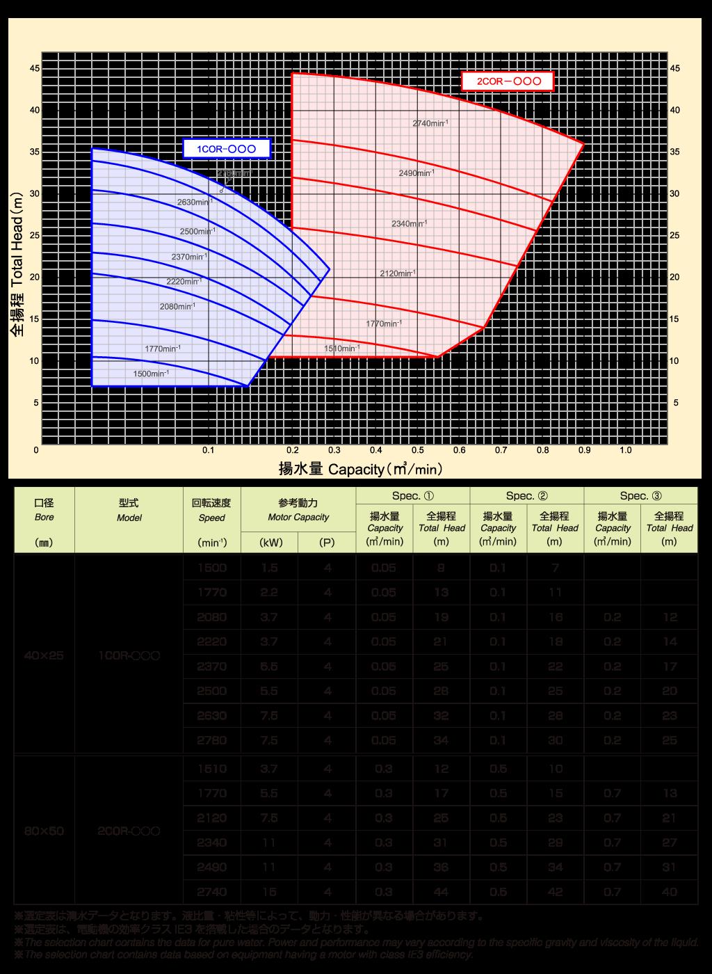 1CO type(50)Hz選定表