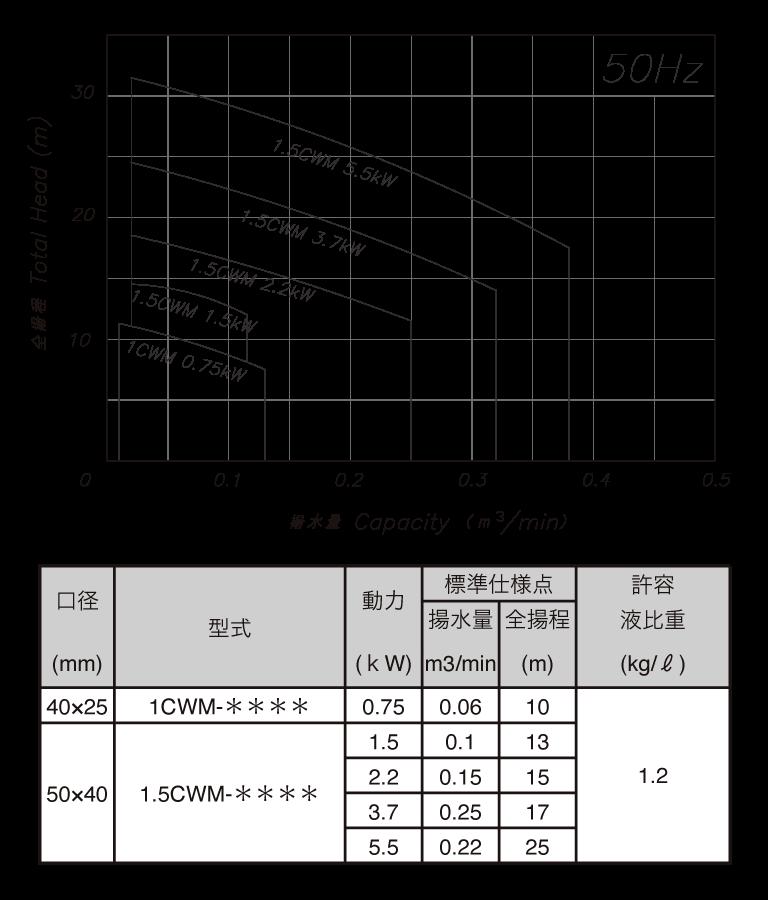 CWM(50)Hz選定表