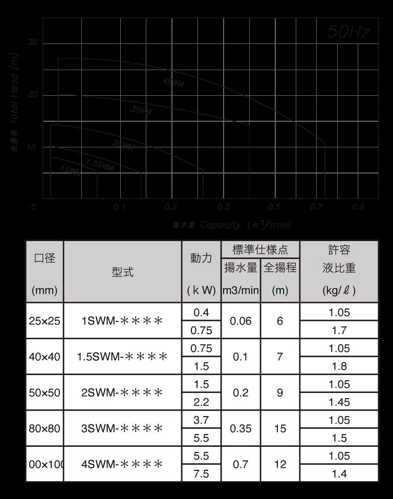 1SWM-2SWM(50)Hz選定表