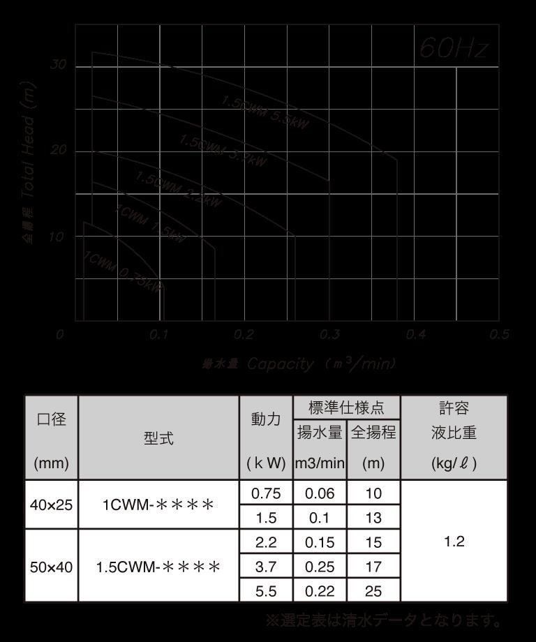 CWM(60)Hz選定表