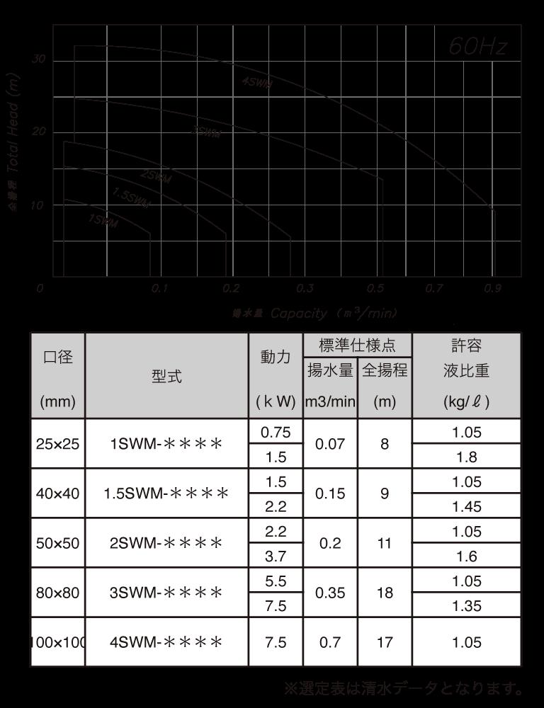 1SWM-2SWM(60)Hz選定表