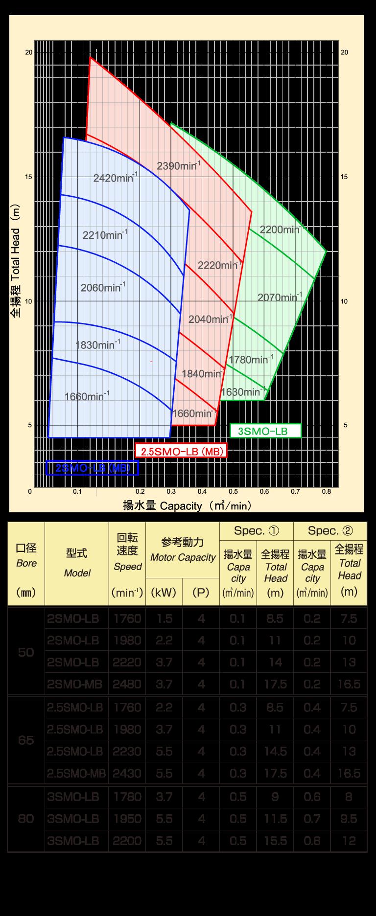横型ベルト駆動式(60)Hz選定表