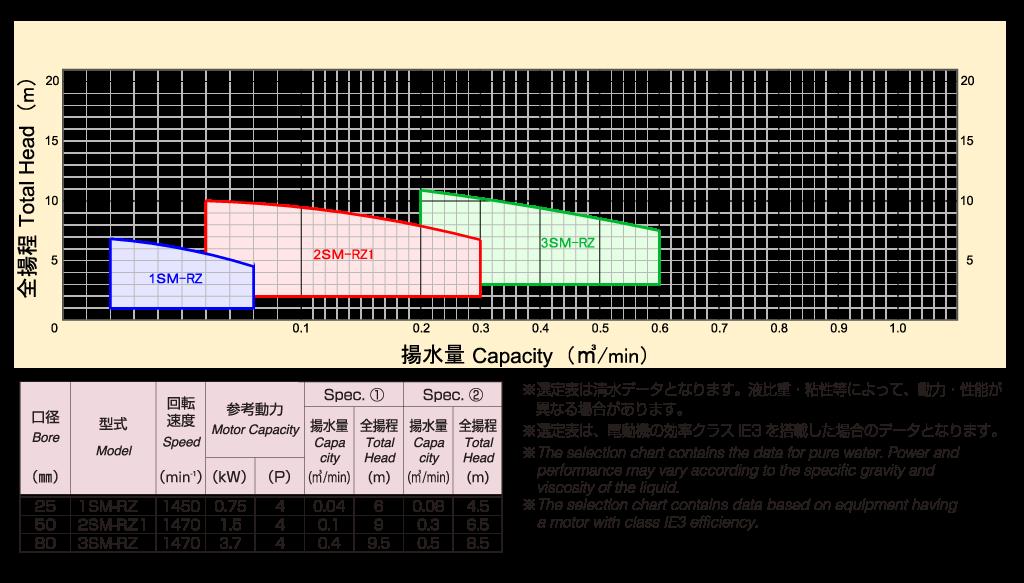 直結型カップリング駆動式(50)Hz選定表