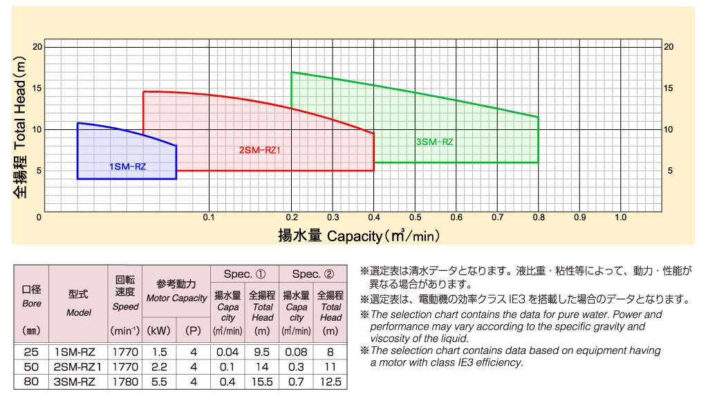 直結型カップリング駆動式(60)Hz選定表