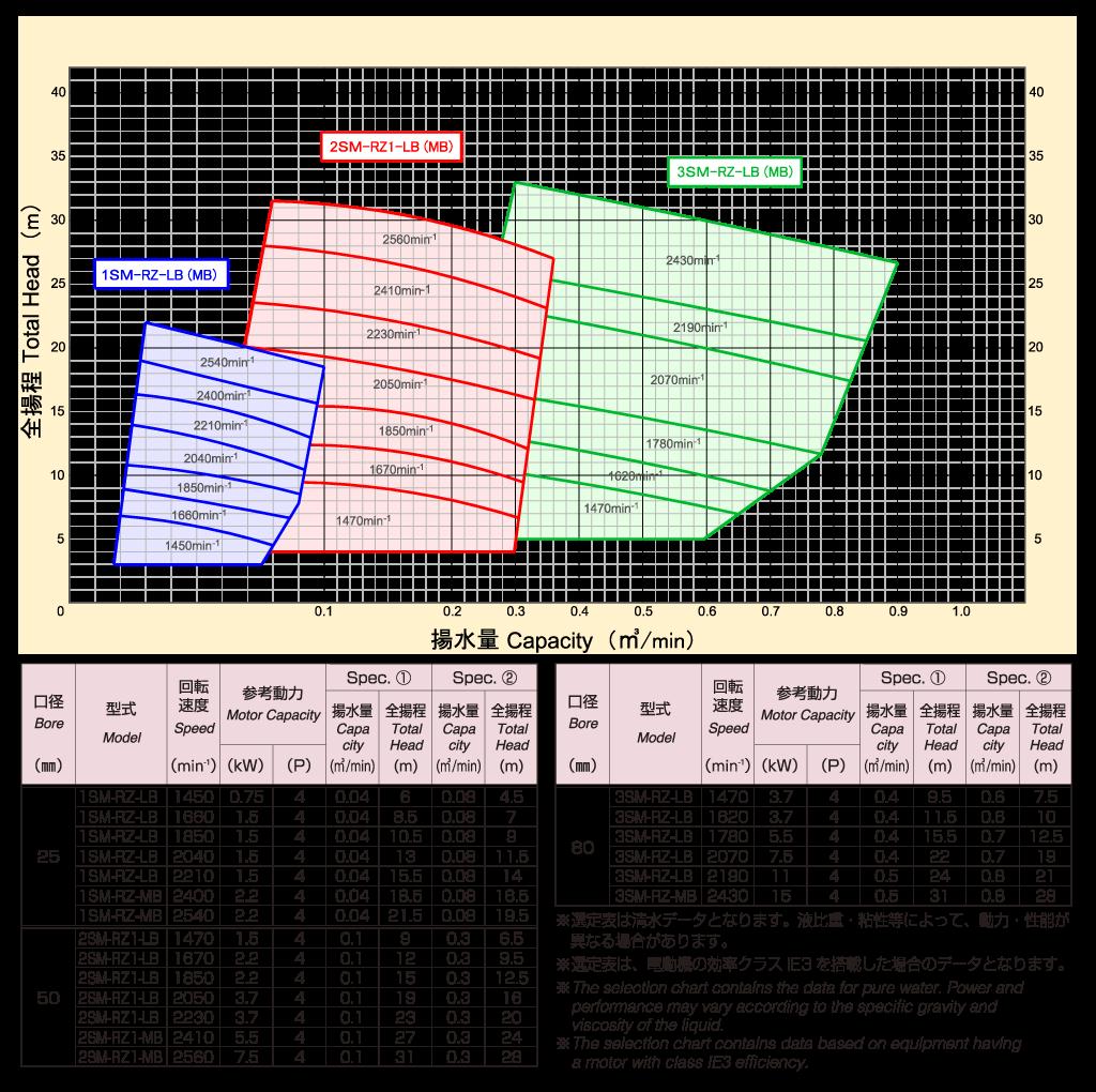 横型ベルト駆動式(50)Hz選定表